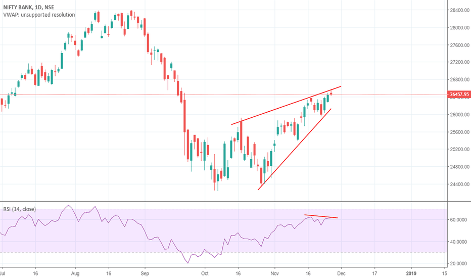 BANKNIFTY: BankNifty Rising wedge/rsi divergence
