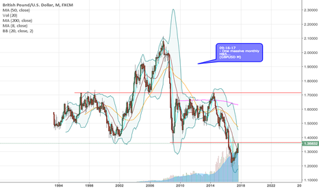 GBPUSD: Very long term H&S on the Pound/Dollar