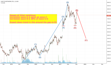 SUNTV: Sun TV elliot moving towards correction wave C