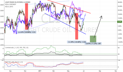 CL1!: Crude Thoughts: staying neutral