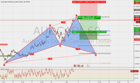 AUDCAD: AUDCAD 60m : early cypher in the make...