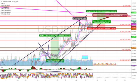 USDJPY: LONG THIS BREAK OUT!