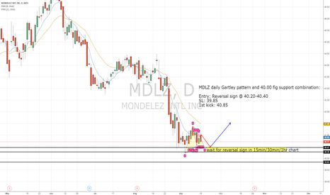 MDLZ: MDLZ Daily Gartley Pattern and 40 fig support combination