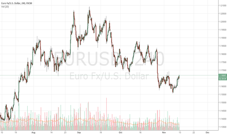 EURUSD: Senate&House tax bill clash pushes dollar lower