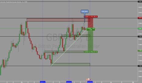 GBPAUD: GBPAUD - Peluang short pada resisten area