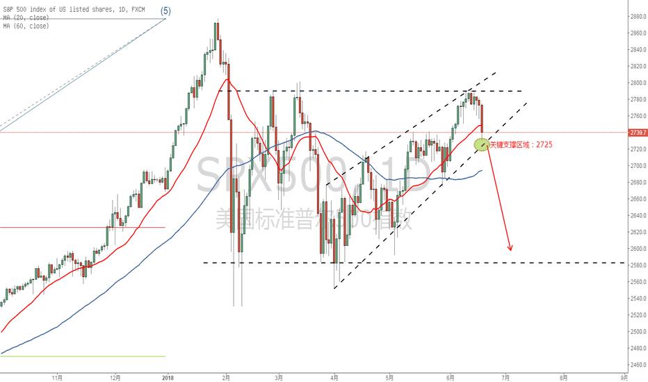 SPX500: 贸易战如火如荼,A股首当其冲,美股能紧随其后?