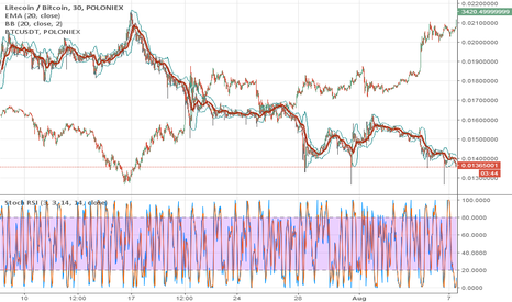 LTCBTC: BTC and LTC inverse trend
