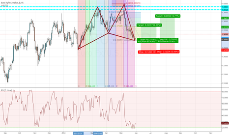 EURUSD: Optimist with EUR