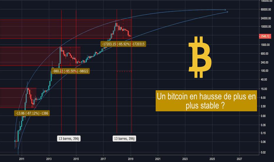 BLX: BTC/USD : Une tendance qui n'a jamais changé ?