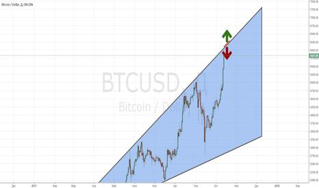 BTCUSD: BTC/USD_20171013