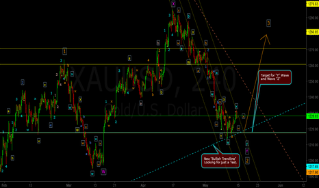 XAUUSD: Downwards Correction Incomplete ???