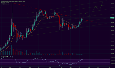 BTCUSD: Bitcoin is a coiled up jack in the box. Now the lid is open!
