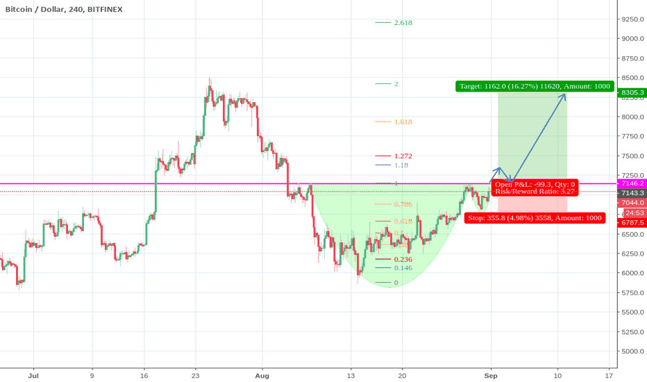 BTCUSD: Bitcoin - Cup and handle long opportunity - Risk:Reward of 3+