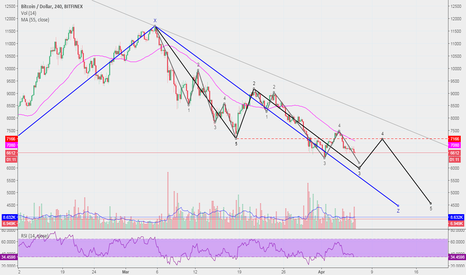 BTCUSD: $BTC update: the next target: $6.2k, the ultimate target: $4.5k