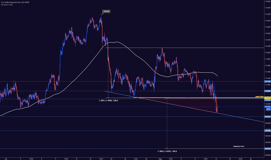 USDJPY: USDJPY HEAD AND SHOULDERS UNDERWAY