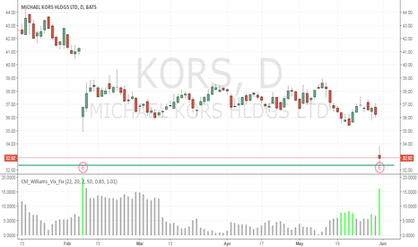 KORS: Buy Low, Sell High