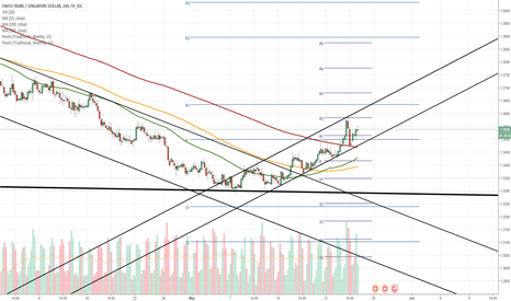 CHFSGD: CHF/SGD 4H Chart: Medium-term appreciation in sight