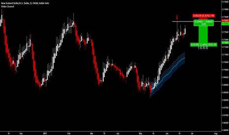 NZDUSD: NZD/USD - Sell Signal
