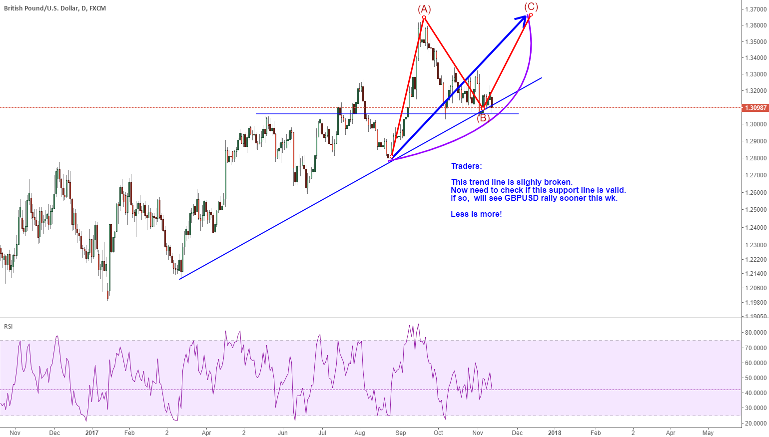 GBPUSD: need to confire if this is a support zone