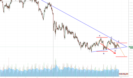 GBPNZD: GBPNZD Breakout for lower levels