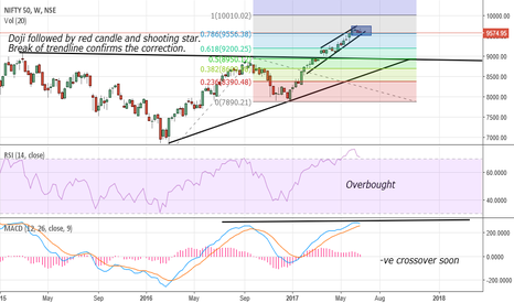 NIFTY: NIFTY: A correction is in order