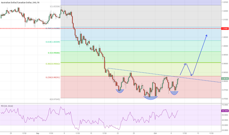 AUDCAD: AUD/CAD Inverse Head & Shoulders Pattern?