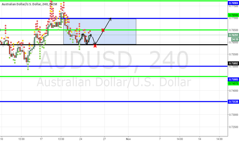 AUDUSD: Triple bottom