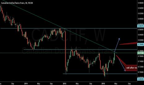CADCHF: cadchf long trade