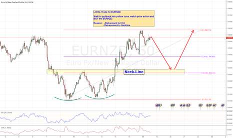 EURNZD: LONG Trade for EURNZD