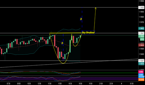 EURCHF: You know  Cup And Handle ?!