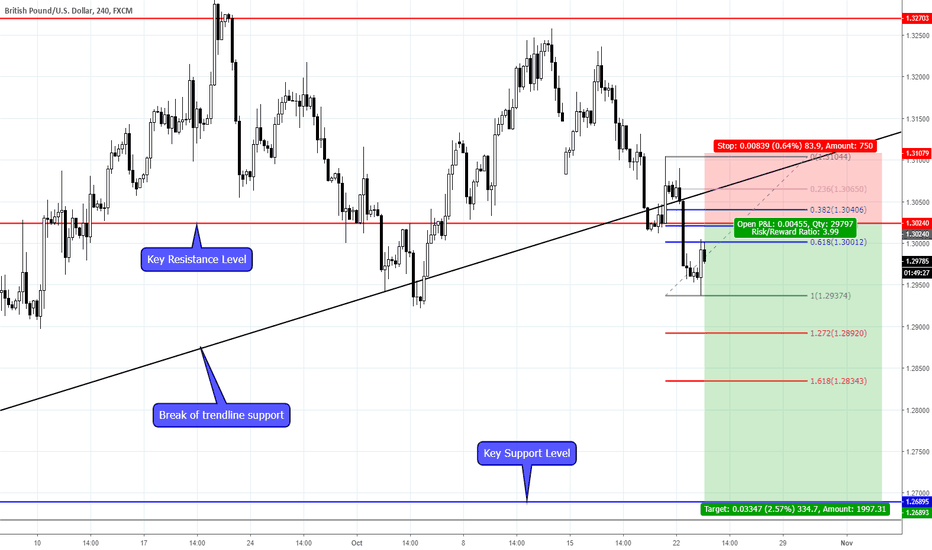 GBPUSD: GBPUSD DOWNSIDE CONTINUATION LIKELY