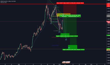 GBPUSD: Potential GBP short