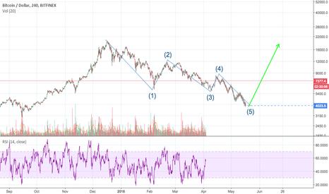 BTCUSD: BTC bear market!!!!