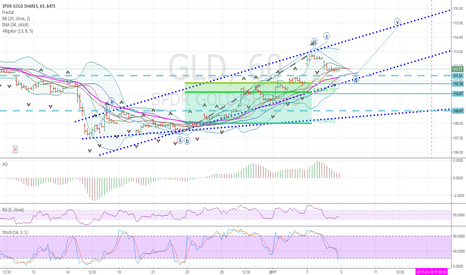GLD: gold bull or bear?