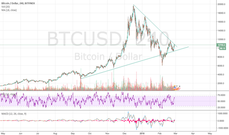 BTCUSD: $BTC.X here is another perspective to consider. $ETH.X