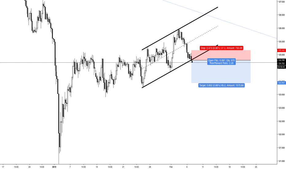 EURJPY: EURJPY - SHORT - ASCENDING CHANNEL