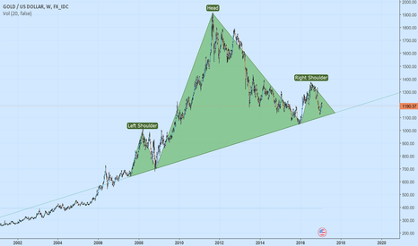 XAUUSD: No more trading miners for me