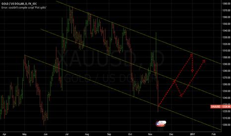 XAUUSD: Gold, XAU/USD coming week.