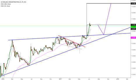 USDARS: SHORT IDEA: ARS - Peso Argentino Chart $USDARS #USDARS