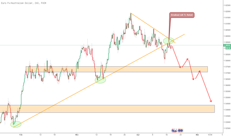 EURAUD: EURAUD Short Chance