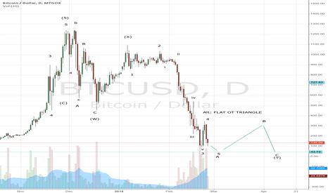 BTCUSD: Bitcoin slump