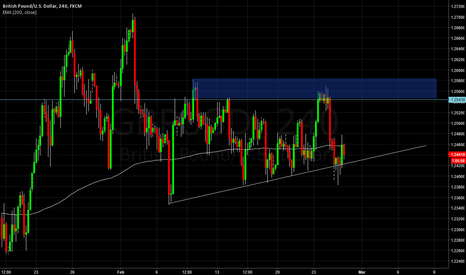 GBPUSD: Cable Move Up?