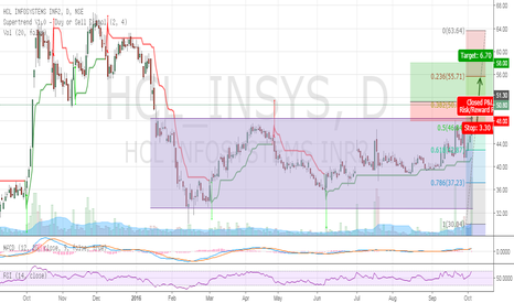 HCL_INSYS: Hcl_Infosystem Buy