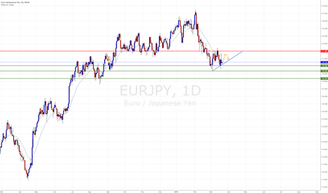 EURJPY: Forming Triangle in D1