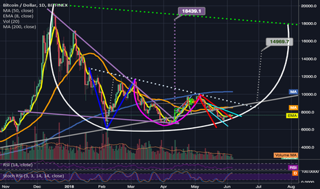 BTCUSD: I haven't given up on the Adam and Eve Double Bottom