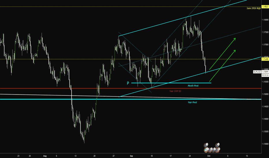 EURUSD: Watch for 4H Confirmation