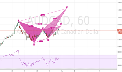 AUDCAD: gartley possible crab