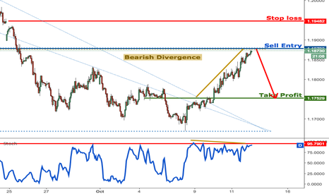 EURUSD: EURUSD continues to rise strongly and is approaching resistance