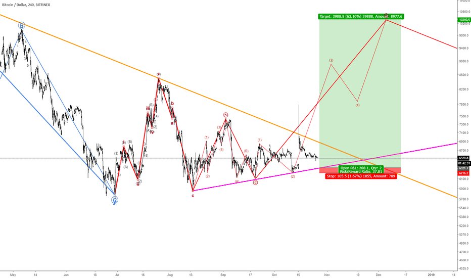 BTCUSD: 181026 Be ready to GII (shove all-in)