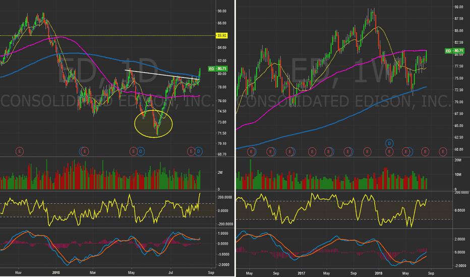 ED: $ED - Daily&Weekly chart. In Bullish Breakout?! #Stocks